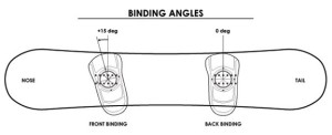 租借裝備須知 stance_angles