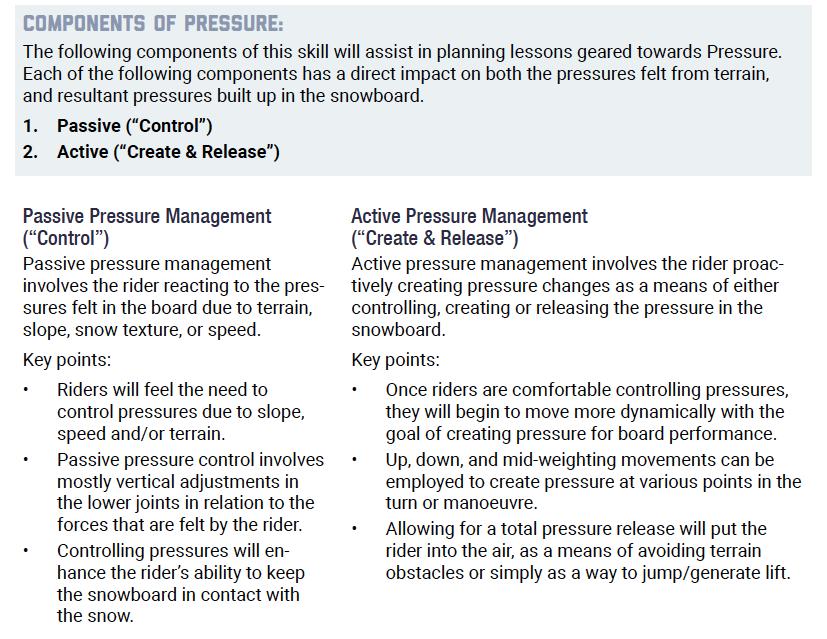 雪板壓力分類