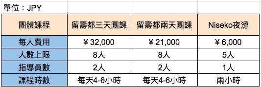 19-20團課費用