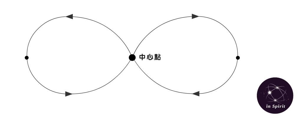 最和諧的關係流動